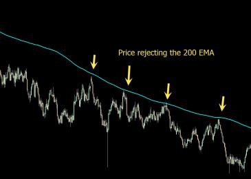 EMA200 là gì? Phương pháp xác định và Trade lướt sóng hiệu quả